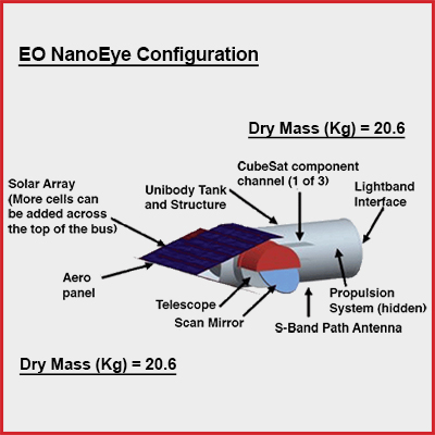 Nano Eye to Eye Technology