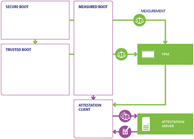 Explanation of Secure System Startup Processes   Concurrent