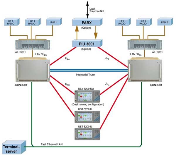 Digital Audio & Data Distribution System