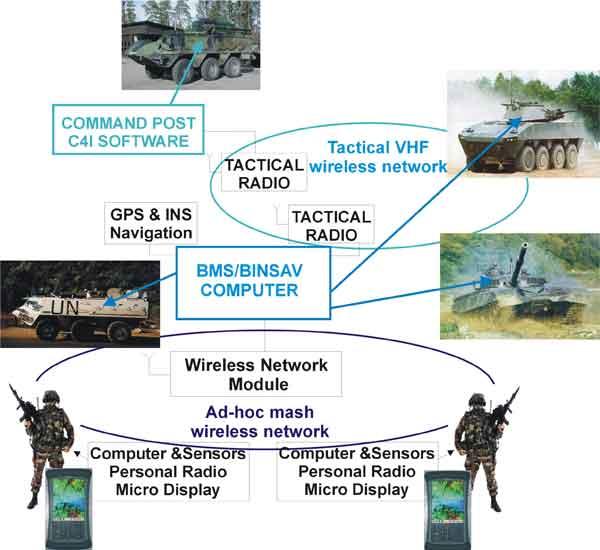 Battlefield Management
