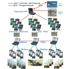 Artillery Fire Control System