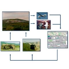 Military GIS