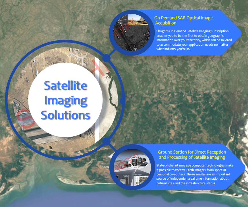 High Resolution satellite imagery Solutions