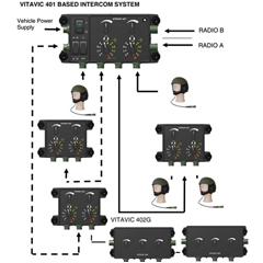 Software Defined Tactical Intercom